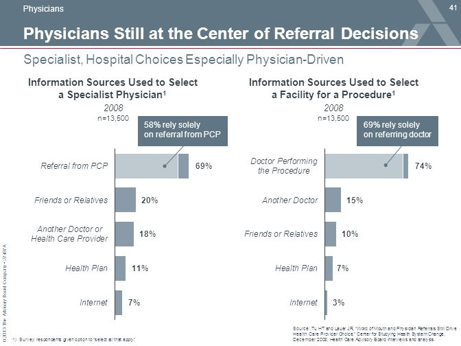 © 2013 The Advisory Board Company 27497A Physicians Still at the Center of Referral Decisions 41 Specialist, Hospital Choices Especially Physician-Driven Source: Tu HT and Lauer JR, Word of Mouth and Physician Referrals Still Drive Health Care Provider Choice, Center for Studying Health System Change, December 2008; Health Care Advisory Board interviews and analysis.