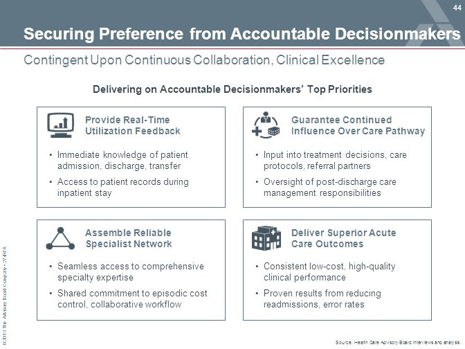© 2013 The Advisory Board Company 27497A Guarantee Continued Influence Over Care Pathway Deliver Superior Acute Care Outcomes Assemble Reliable Specia