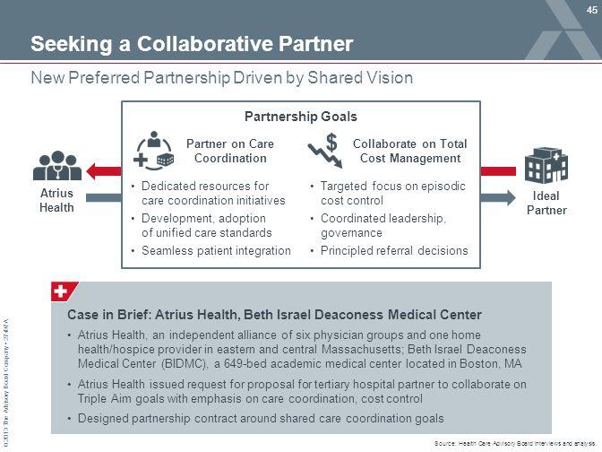 © 2013 The Advisory Board Company 27497A Seeking a Collaborative Partner 45 New Preferred Partnership Driven by Shared Vision Source: Health Care Advi