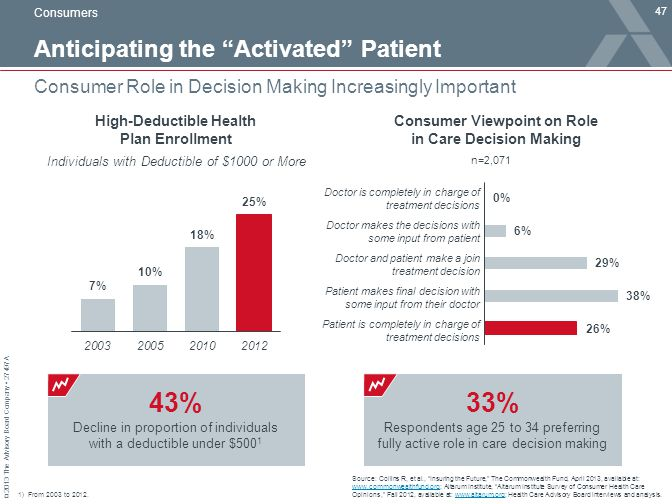© 2013 The Advisory Board Company 27497A Anticipating the Activated Patient 47 Consumer Role in Decision Making Increasingly Important Source: Collins R, et al., Insuring the Future, The Commonwealth Fund, April 2013, available at: www.commonwealthfund.org; Altarum Institute, Altarum Institute Survey of Consumer Health Care Opinions, Fall 2012, available at: www.altarum.org; Health Care Advisory Board interviews and analysis.