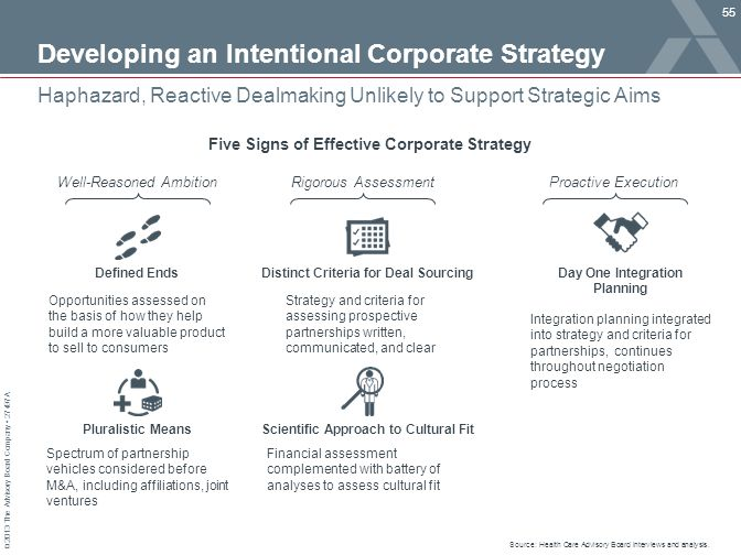 © 2013 The Advisory Board Company 27497A Developing an Intentional Corporate Strategy 55 Haphazard, Reactive Dealmaking Unlikely to Support Strategic Aims Source: Health Care Advisory Board interviews and analysis.