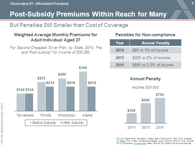 © 2013 The Advisory Board Company 27497A Post-Subsidy Premiums Within Reach for Many 9 But Penalties Still Smaller than Cost of Coverage Observation #