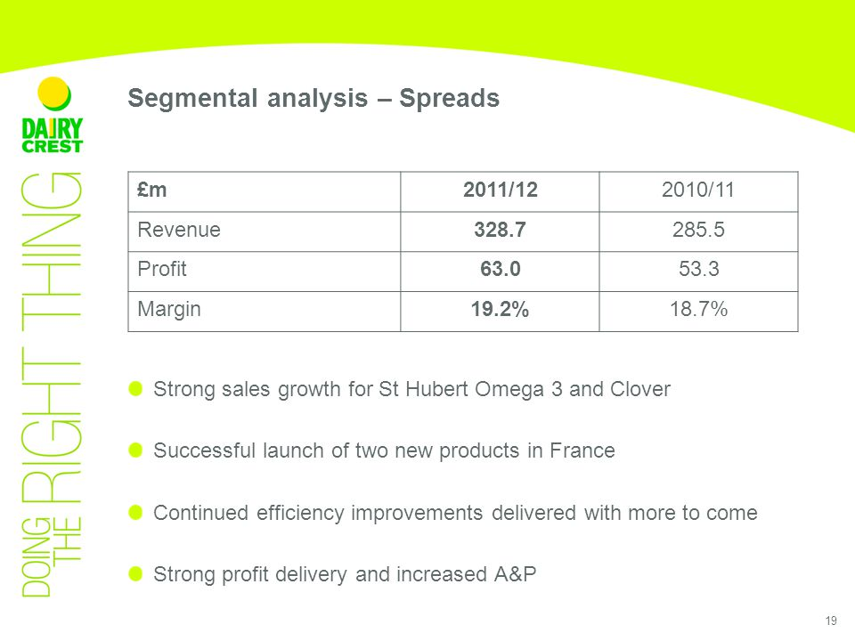 19 Strong sales growth for St Hubert Omega 3 and Clover Successful launch of two new products in France Continued efficiency improvements delivered with more to come Strong profit delivery and increased A&P £m2011/122010/11 Revenue328.7285.5 Profit63.053.3 Margin19.2%18.7% Segmental analysis – Spreads