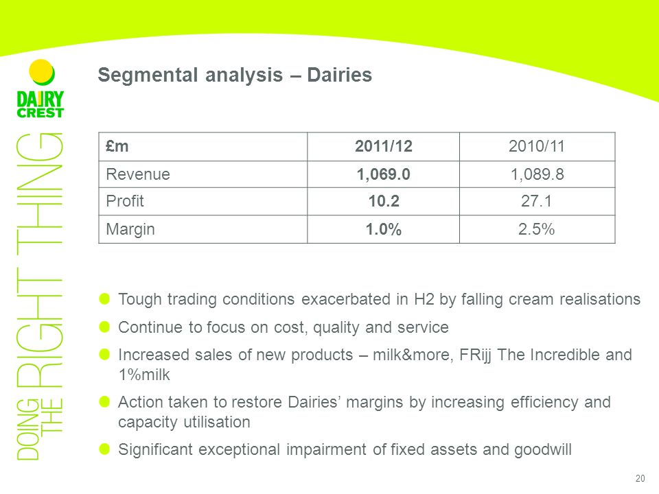 20 Segmental analysis – Dairies Tough trading conditions exacerbated in H2 by falling cream realisations Continue to focus on cost, quality and service Increased sales of new products – milk&more, FRijj The Incredible and 1%milk Action taken to restore Dairies' margins by increasing efficiency and capacity utilisation Significant exceptional impairment of fixed assets and goodwill £m2011/122010/11 Revenue1,069.01,089.8 Profit10.227.1 Margin1.0%2.5%