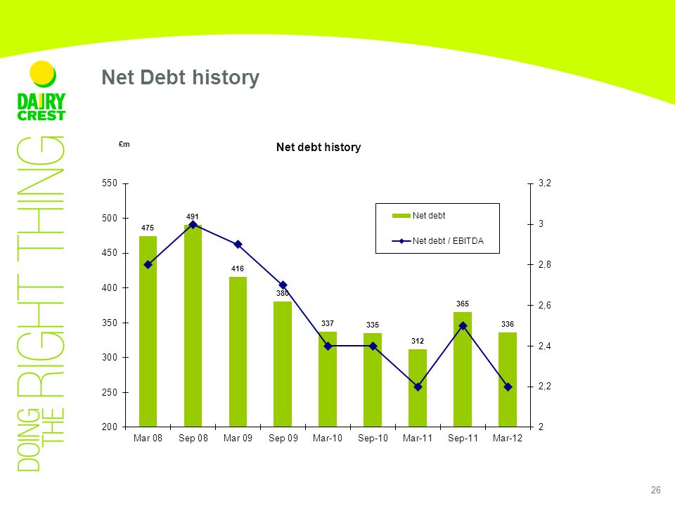 26 Net Debt history