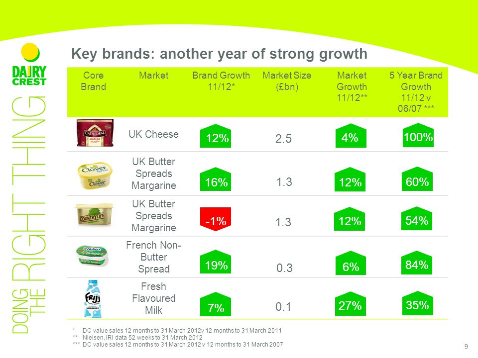 9 Key brands: another year of strong growth *DC value sales 12 months to 31 March 2012v 12 months to 31 March 2011 ** Nielsen, IRI data 52 weeks to 31 March 2012 *** DC value sales 12 months to 31 March 2012 v 12 months to 31 March 2007 12% 16% -1% 19% 4% 27% 1% 12% 7% 0% 100% 35% 1% 60% 54% 84% 0% 6% 2.5 0.1 1.3 0% 6% 0.3 1.3 Core Brand MarketBrand Growth 11/12* Market Size (£bn) Market Growth 11/12** 5 Year Brand Growth 11/12 v 06/07 *** UK Cheese UK Butter Spreads Margarine French Non- Butter Spread Fresh Flavoured Milk
