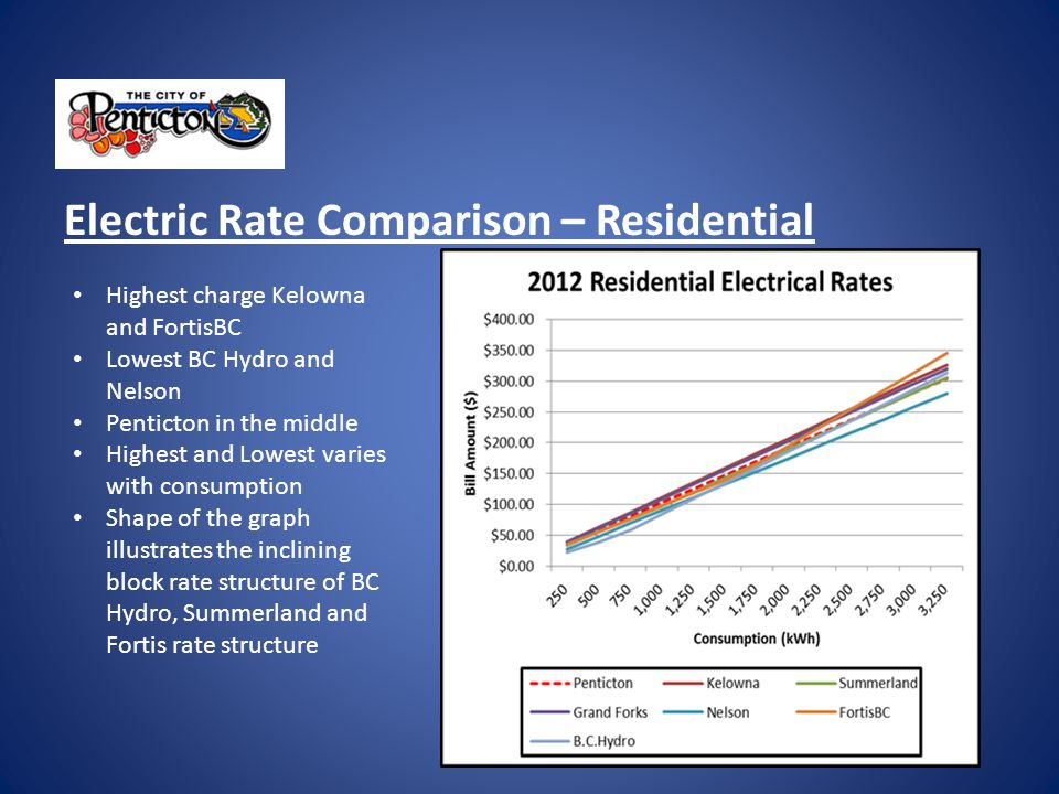 Projected Status of Electrical Reserve