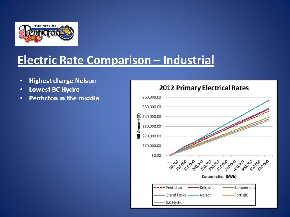 Electric Rate Comparison – Industrial Highest charge Nelson Lowest BC Hydro Penticton in the middle