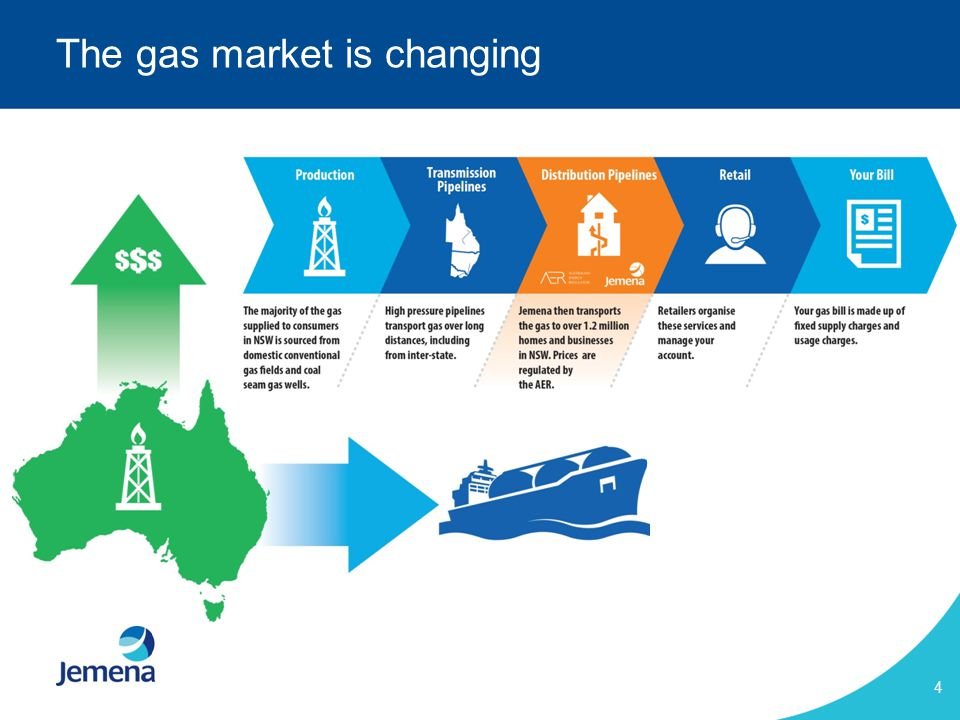 4 The gas market is changing