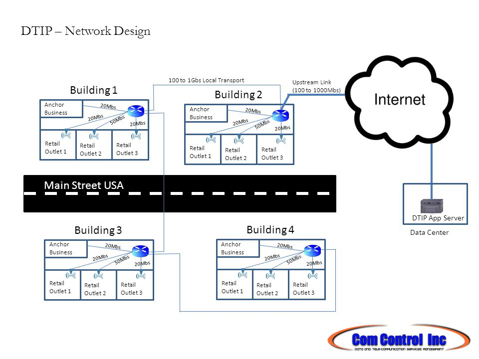 DTIP – Network Design Building 1 Retail Outlet 2 Retail Outlet 3 Retail Outlet 1 Building 2 Upstream Link (100 to 1000Mbs) Anchor Business 20Mbs 50Mbs 20Mbs Building 4 Retail Outlet 2 Retail Outlet 3 Retail Outlet 1 Anchor Business 20Mbs 50Mbs 20Mbs Building 3 Retail Outlet 2 Retail Outlet 3 Retail Outlet 1 Anchor Business 20Mbs 50Mbs 20Mbs Retail Outlet 2 Retail Outlet 3 Retail Outlet 1 Anchor Business 20Mbs 50Mbs 20Mbs Data Center DTIP App Server Main Street USA 100 to 1Gbs Local Transport
