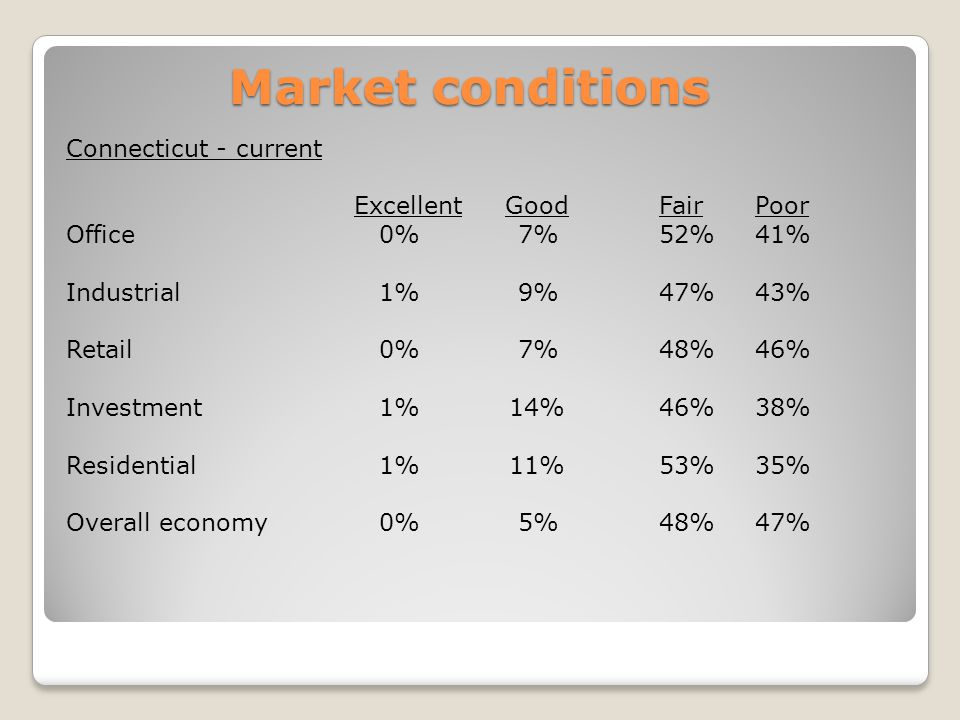 Market conditions Connecticut - current Excellent Good Fair Poor Office 0% 7% 52% 41% Industrial 1% 9% 47% 43% Retail 0% 7% 48% 46% Investment 1% 14% 46% 38% Residential 1% 11% 53% 35% Overall economy 0% 5% 48% 47%