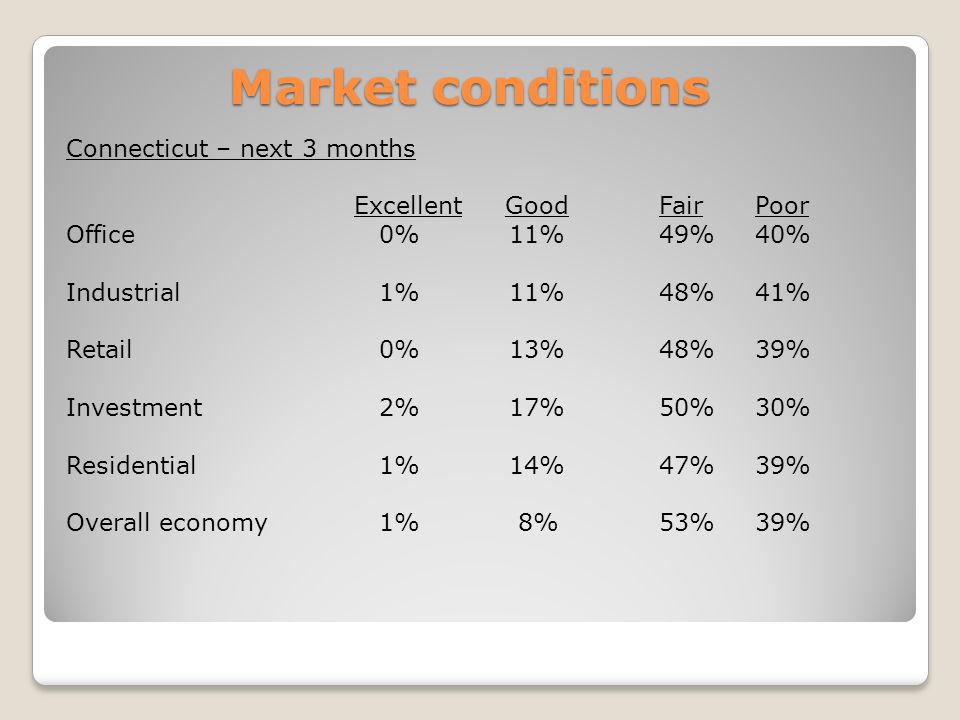 Market conditions Connecticut – next 3 months Excellent Good Fair Poor Office 0% 11% 49% 40% Industrial 1% 11% 48% 41% Retail 0% 13% 48% 39% Investment 2% 17% 50% 30% Residential 1% 14% 47% 39% Overall economy 1% 8% 53% 39%