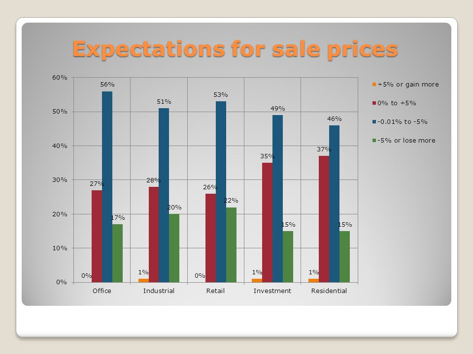 Expectations for sale prices