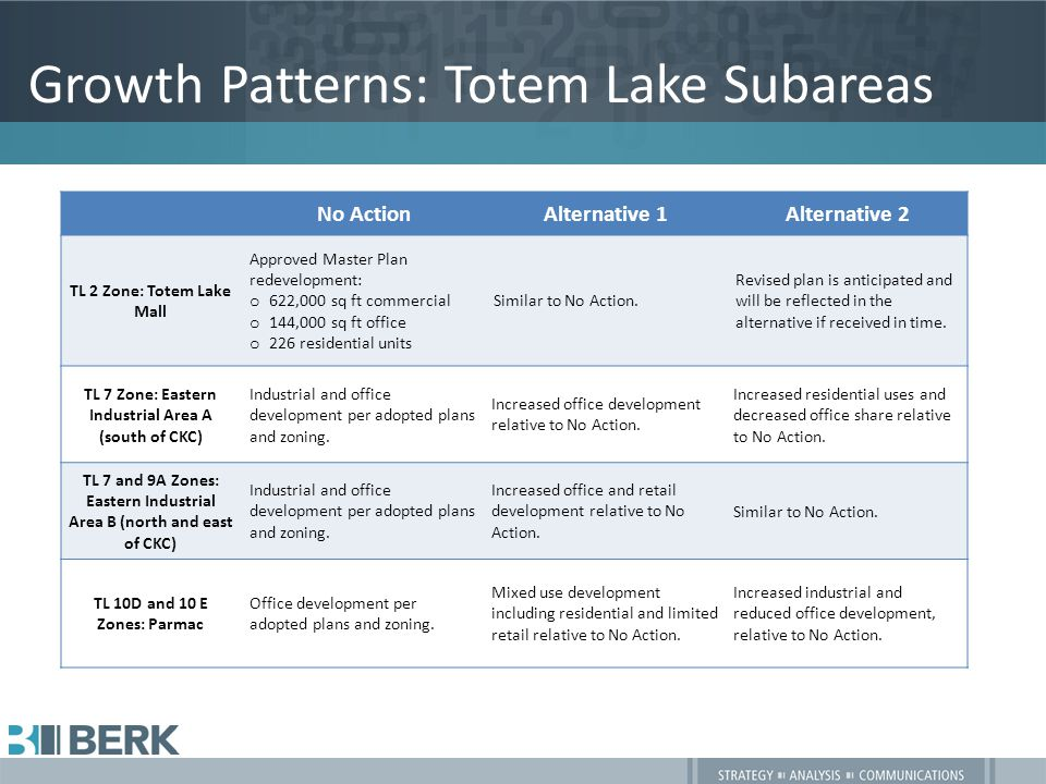 Growth Patterns: Totem Lake Subareas No ActionAlternative 1Alternative 2 TL 2 Zone: Totem Lake Mall Approved Master Plan redevelopment: o 622,000 sq ft commercial o 144,000 sq ft office o 226 residential units Similar to No Action.