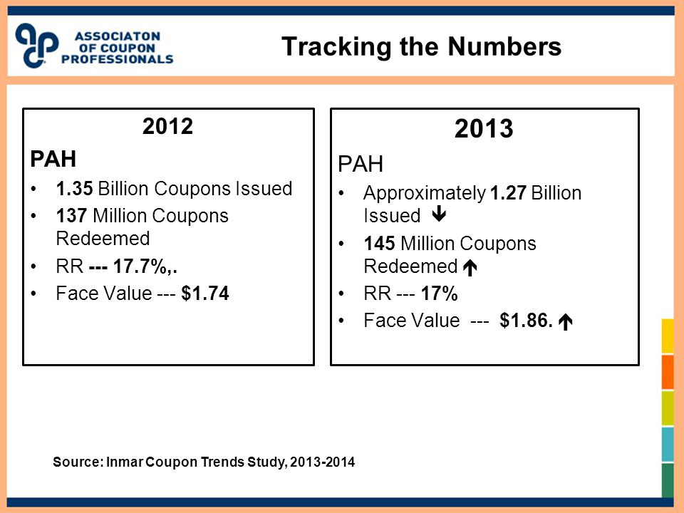 Tracking the Numbers 2012 PAH 1.35 Billion Coupons Issued 137 Million Coupons Redeemed RR --- 17.7%,. Face Value --- $1.74 2013 PAH Approximately 1.27