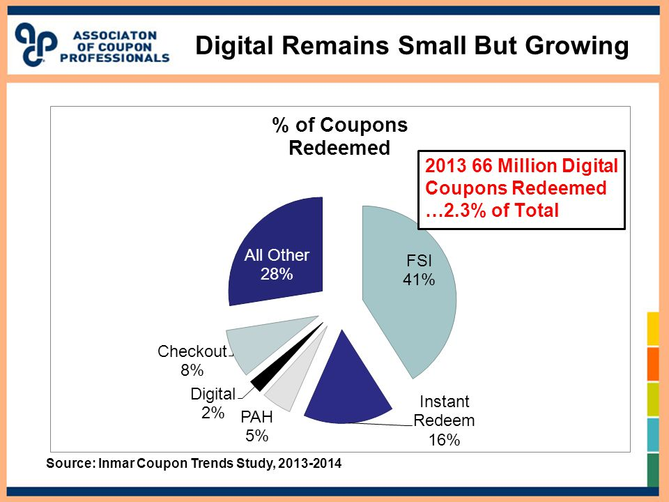Digital Remains Small But Growing Source: Inmar Coupon Trends Study, 2013-2014