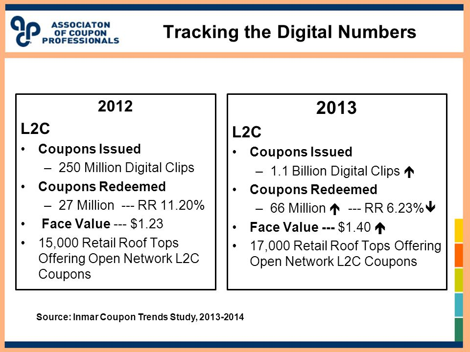 Tracking the Digital Numbers 2012 L2C Coupons Issued –250 Million Digital Clips Coupons Redeemed –27 Million --- RR 11.20% Face Value --- $1.23 15,000 Retail Roof Tops Offering Open Network L2C Coupons 2013 L2C Coupons Issued –1.1 Billion Digital Clips  Coupons Redeemed –66 Million  --- RR 6.23%  Face Value --- $1.40  17,000 Retail Roof Tops Offering Open Network L2C Coupons Source: Inmar Coupon Trends Study, 2013-2014