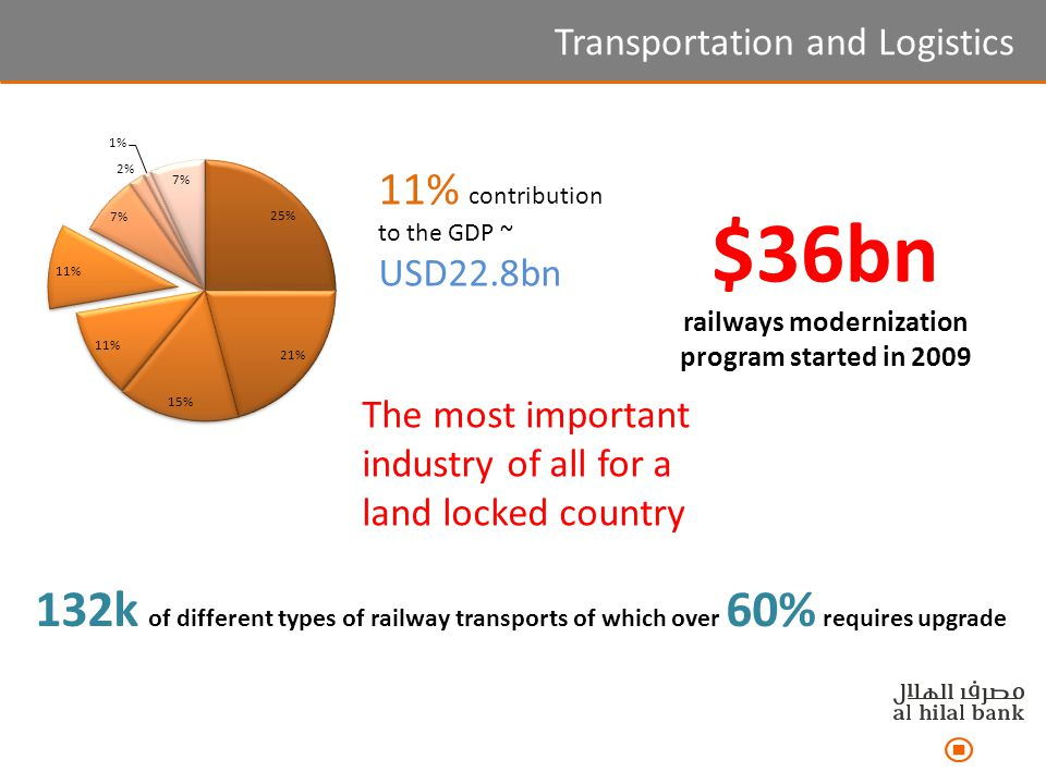 11% contribution to the GDP ~ USD22.8bn 132k of different types of railway transports of which over 60% requires upgrade $36bn railways modernization