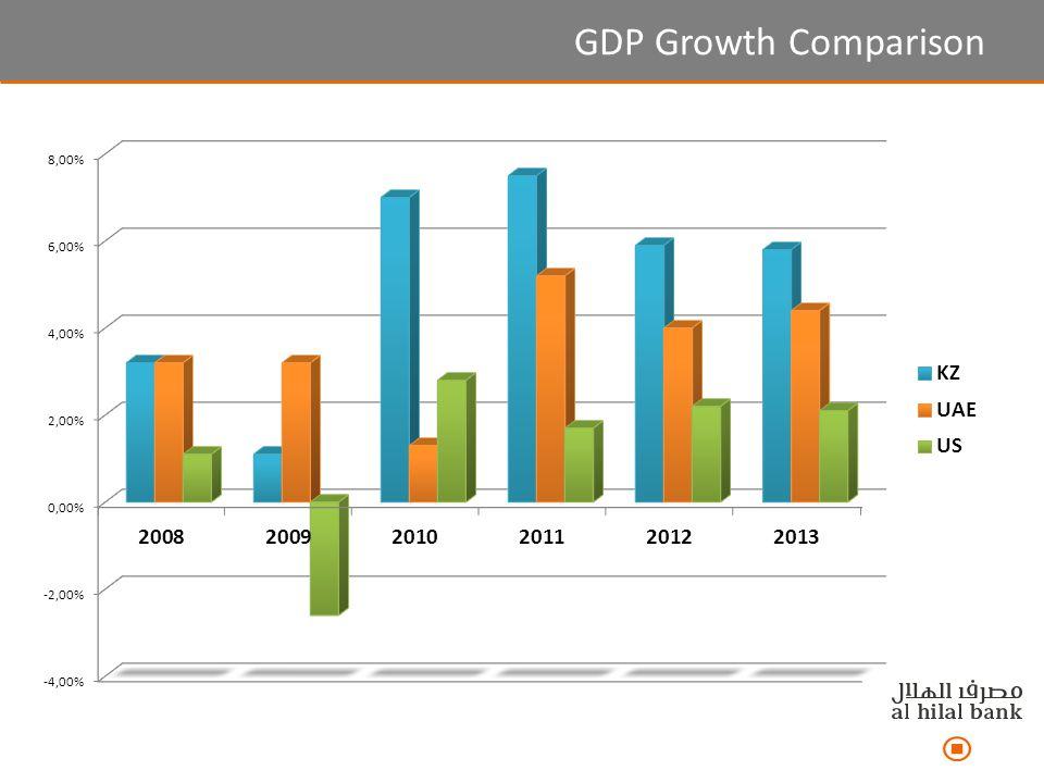 GDP Growth Comparison