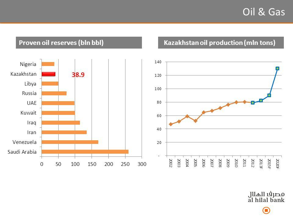 Oil & Gas Proven oil reserves (bln bbl)Kazakhstan oil production (mln tons) 38.9