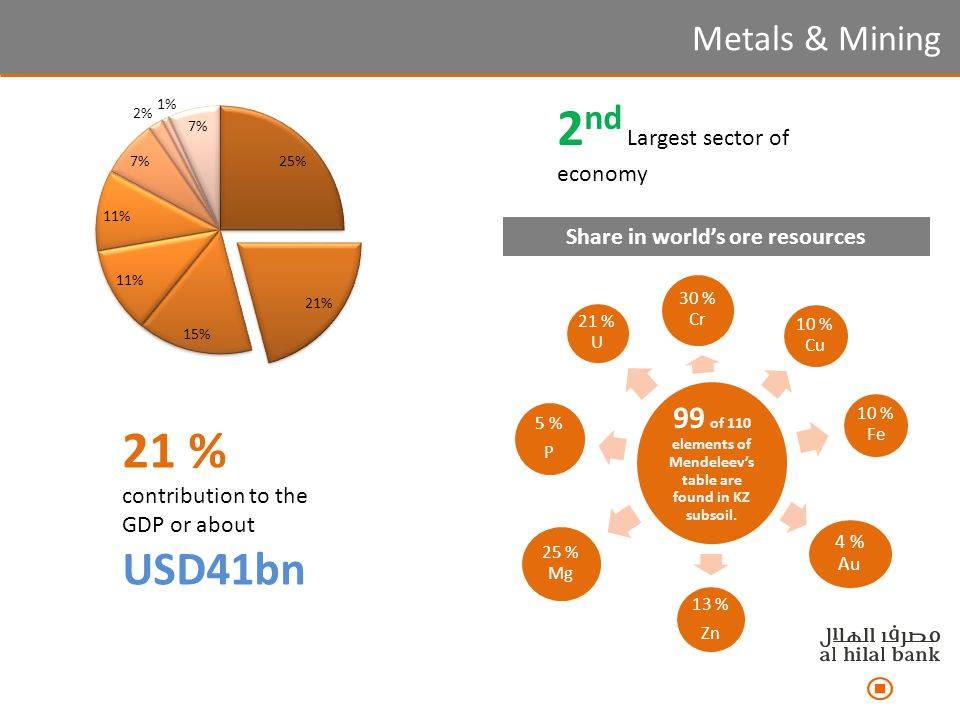 Metals & Mining 21 % contribution to the GDP or about USD41bn 99 of 110 elements of Mendeleev's table are found in KZ subsoil. 30 % Cr 10 % Cu 10 % Fe