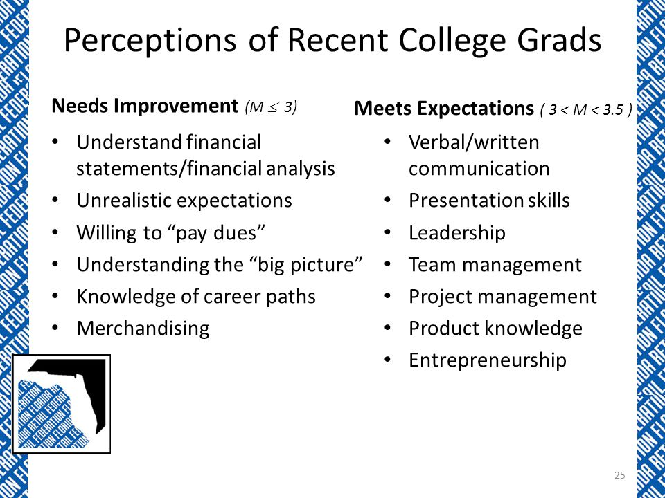 Perceptions of Recent College Grads Needs Improvement (M  3) Meets Expectations ( 3 < M < 3.5 ) Verbal/written communication Presentation skills Leadership Team management Project management Product knowledge Entrepreneurship Understand financial statements/financial analysis Unrealistic expectations Willing to pay dues Understanding the big picture Knowledge of career paths Merchandising 25