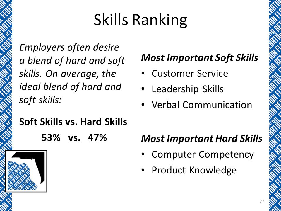 Skills Ranking Employers often desire a blend of hard and soft skills.