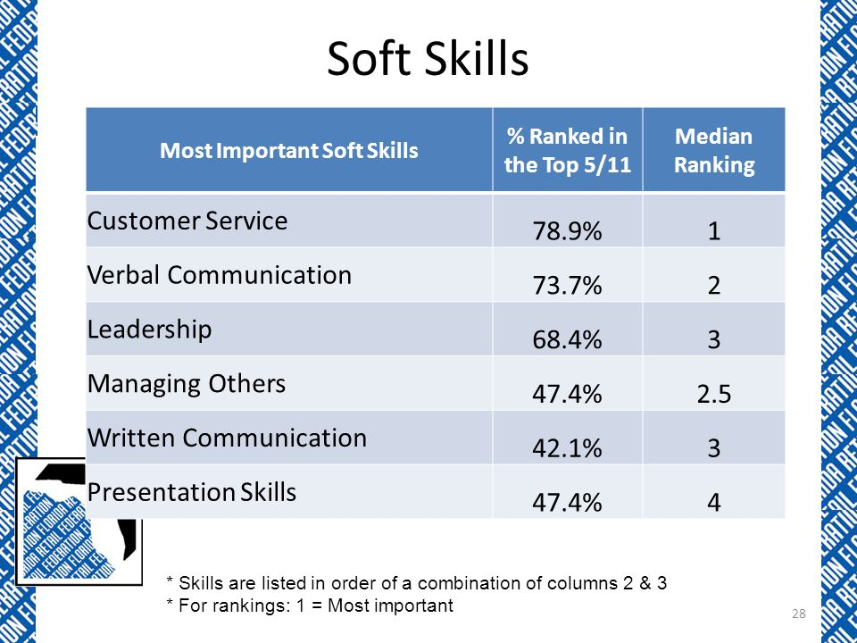 Soft Skills Most Important Soft Skills % Ranked in the Top 5/11 Median Ranking Customer Service 78.9%1 Verbal Communication 73.7%2 Leadership 68.4%3 Managing Others 47.4%2.5 Written Communication 42.1%3 Presentation Skills 47.4%4 * Skills are listed in order of a combination of columns 2 & 3 * For rankings: 1 = Most important 28