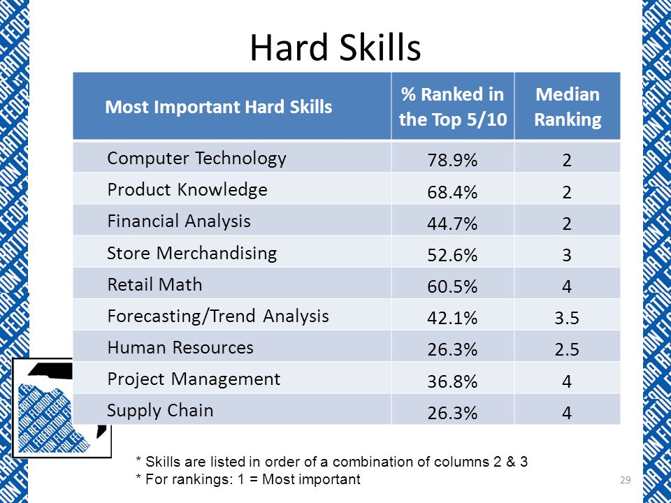 Hard Skills Most Important Hard Skills % Ranked in the Top 5/10 Median Ranking Computer Technology 78.9%2 Product Knowledge 68.4%2 Financial Analysis 44.7%2 Store Merchandising 52.6%3 Retail Math 60.5%4 Forecasting/Trend Analysis 42.1%3.5 Human Resources 26.3%2.5 Project Management 36.8%4 Supply Chain 26.3%4 * Skills are listed in order of a combination of columns 2 & 3 * For rankings: 1 = Most important 29