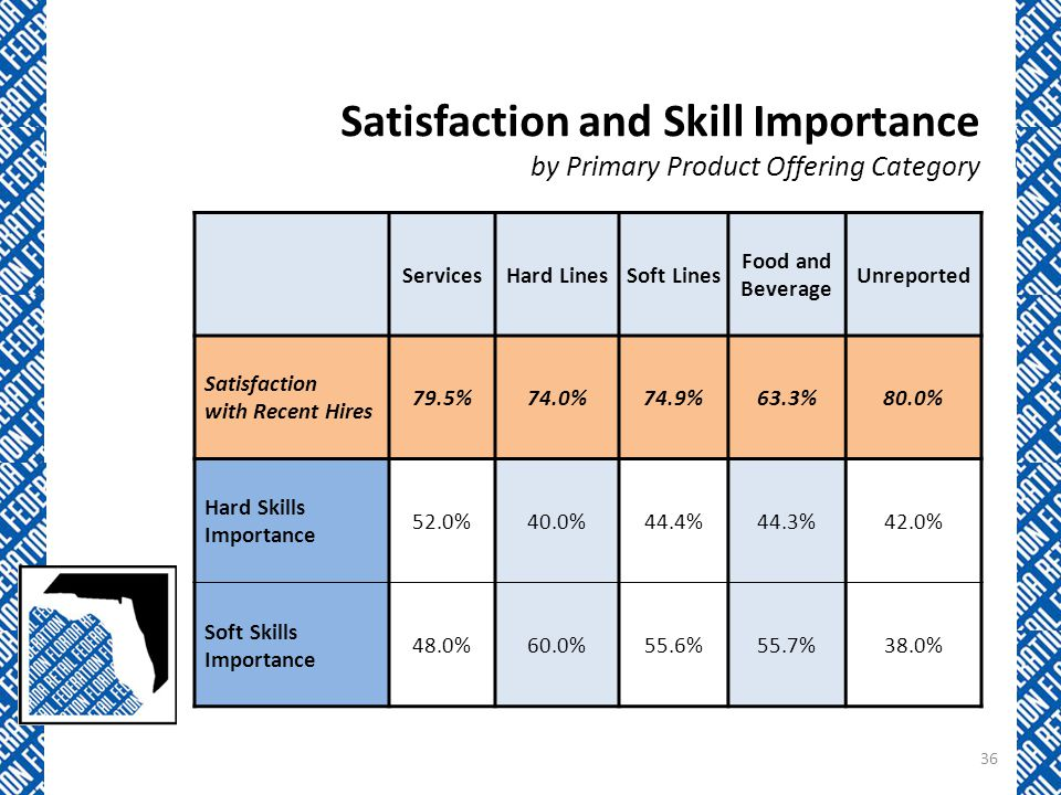 Satisfaction and Skill Importance by Primary Product Offering Category ServicesHard LinesSoft Lines Food and Beverage Unreported Satisfaction with Recent Hires 79.5%74.0%74.9%63.3%80.0% Hard Skills Importance 52.0%40.0%44.4%44.3%42.0% Soft Skills Importance 48.0%60.0%55.6%55.7%38.0% 36