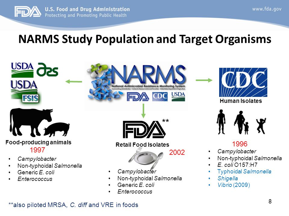 8 NARMS Study Population and Target Organisms Food-producing animals Human Isolates Retail Food Isolates 1997 2002 1996 **also piloted MRSA, C.