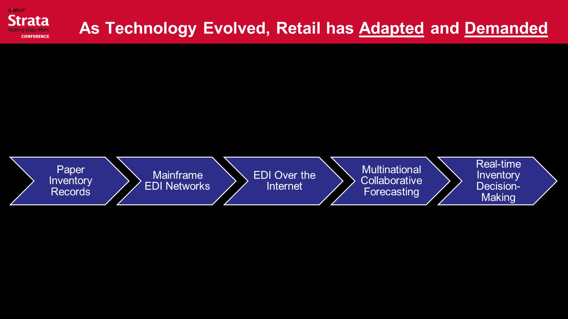 As Technology Evolved, Retail has Adapted and Demanded Paper Inventory Records Mainframe EDI Networks EDI Over the Internet Multinational Collaborative Forecasting Real-time Inventory Decision- Making