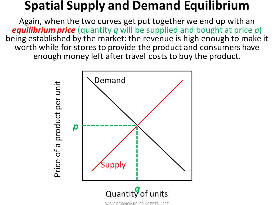 Spatial Supply and Demand Equilibrium Again, when the two curves get put together we end up with an equilibrium price (quantity q will be supplied and bought at price p) being established by the market: the revenue is high enough to make it worth while for stores to provide the product and consumers have enough money left after travel costs to buy the product.