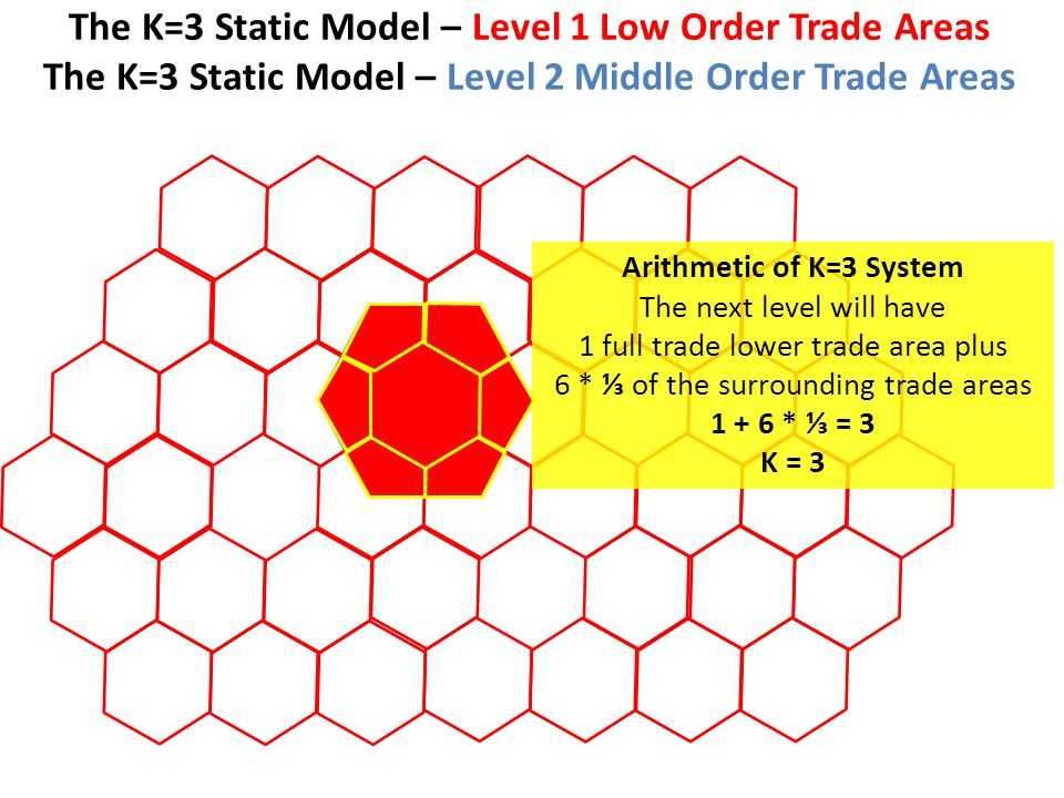 The K=3 Static Model – Level 1 Low Order Trade Areas The K=3 Static Model – Level 2 Middle Order Trade Areas Arithmetic of K=3 System The next level will have 1 full trade lower trade area plus 6 * ⅓ of the surrounding trade areas 1 + 6 * ⅓ = 3 K = 3