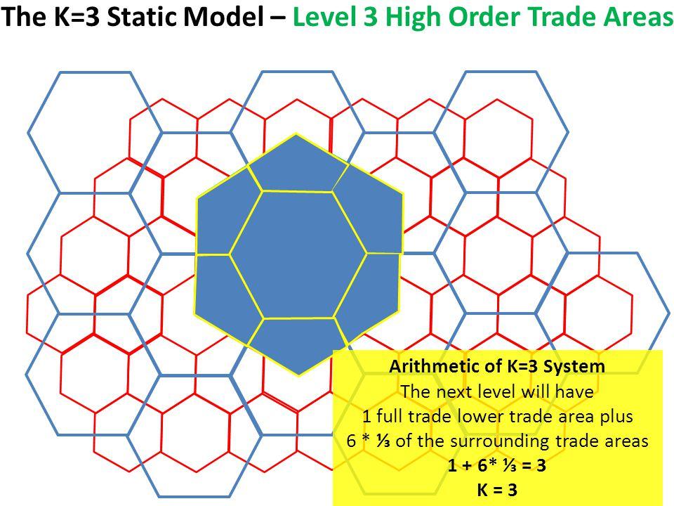 v v v v v v Arithmetic of K=3 System The next level will have 1 full trade lower trade area plus 6 * ⅓ of the surrounding trade areas 1 + 6* ⅓ = 3 K = 3