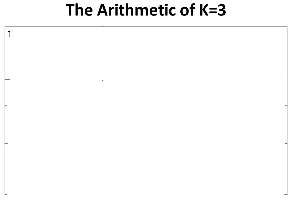 The Arithmetic of K=3 Trade Area NestingEach trade area would encompass 3 trade areas from the next lower level Therefore the arithmetic progression would be 1,3,9, … or 3 1, 3 2, 3 3, etc Area of Trade AreasThe area of a trade area is three times that of a trade area of the next lower level.