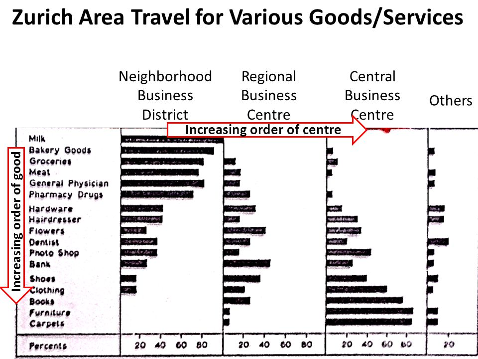 Zurich Area Travel for Various Goods/Services Neighborhood Business District Regional Business Centre Central Business Centre Others Increasing order of good Increasing order of centre