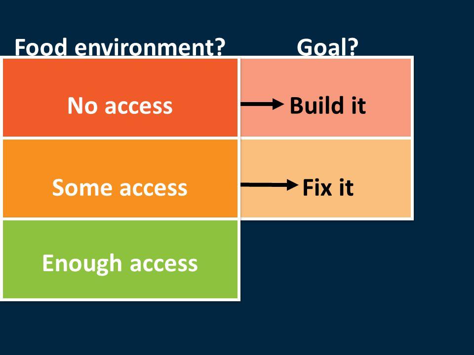 Build it Fix it Goal No access Some access Enough access Food environment