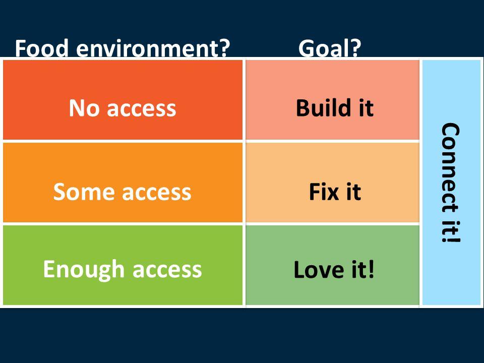 Build it Fix it Connect it! Goal Love it! No access Some access Enough access Food environment
