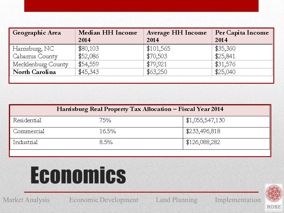 Market Analysis Economic Development Land Planning Implementation Economics