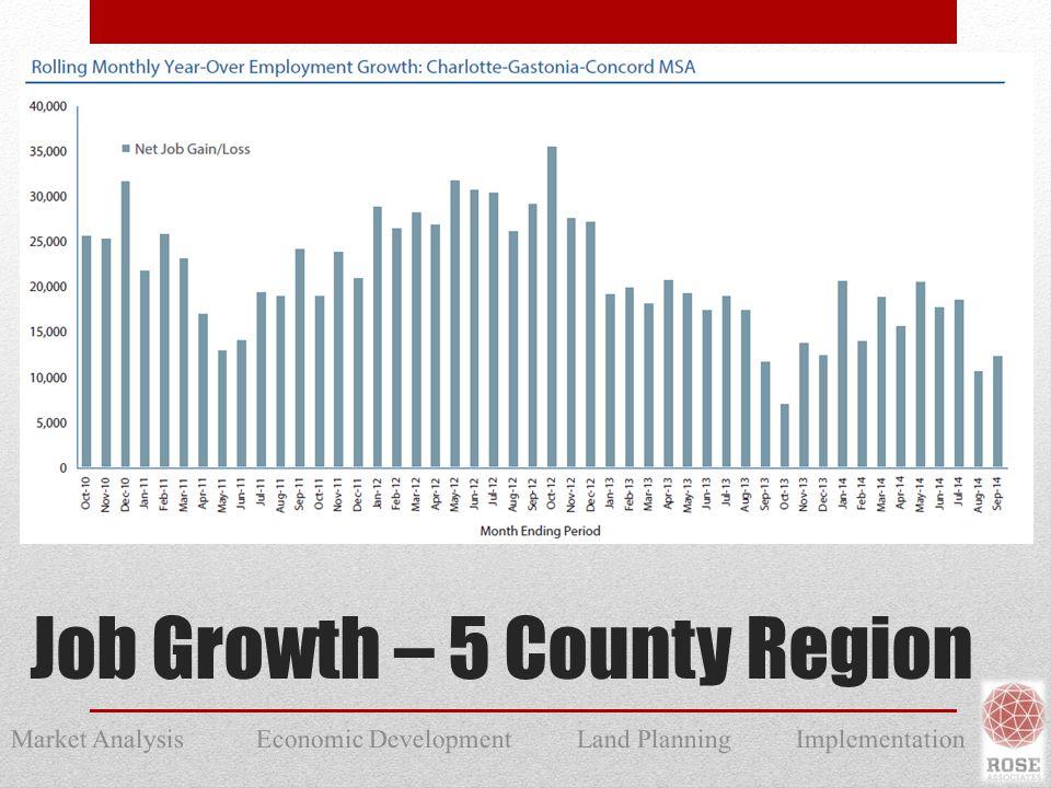 Market Analysis Economic Development Land Planning Implementation Job Growth – 5 County Region