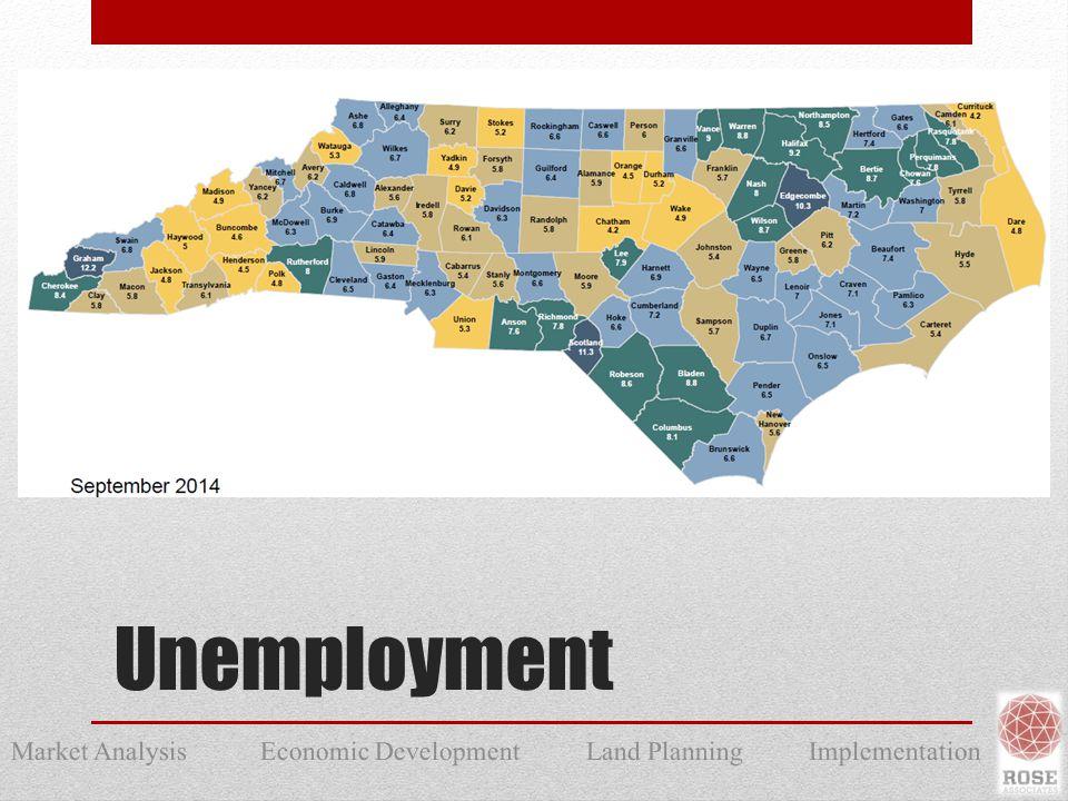 Market Analysis Economic Development Land Planning Implementation Unemployment