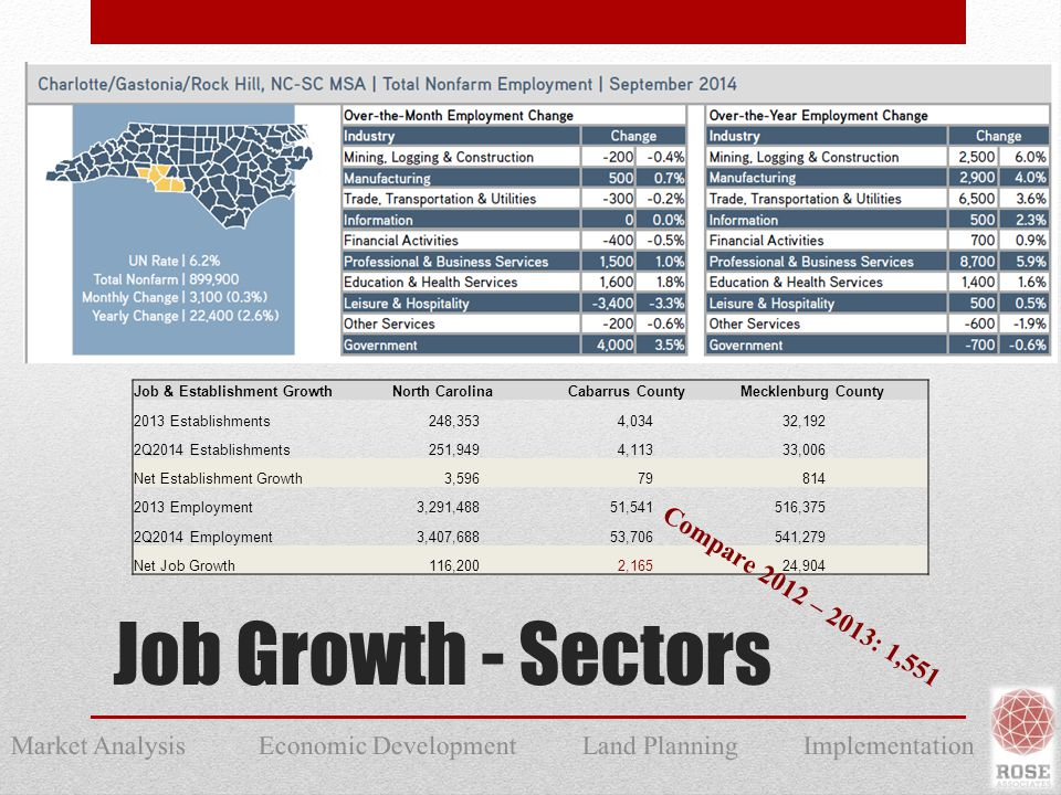 Market Analysis Economic Development Land Planning Implementation Job Growth - Sectors Job & Establishment GrowthNorth CarolinaCabarrus CountyMecklenburg County 2013 Establishments248,3534,03432,192 2Q2014 Establishments251,9494,11333,006 Net Establishment Growth3,596 79 814 2013 Employment3,291,48851,541516,375 2Q2014 Employment3,407,68853,706541,279 Net Job Growth 116,200 2,165 24,904 Compare 2012 – 2013: 1,551