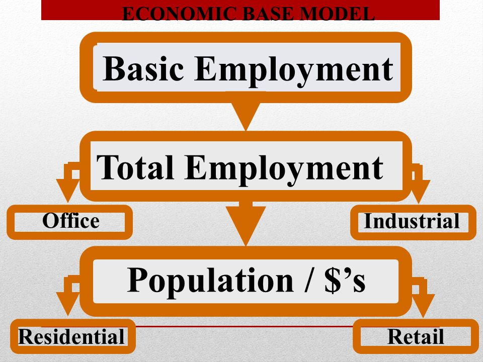 ECONOMIC BASE MODEL Basic Employment Office Retail Residential Industrial Total Employment Population / $'s