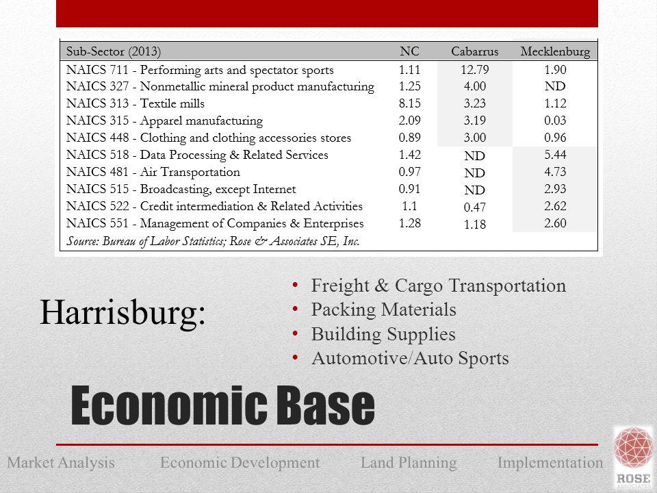 Market Analysis Economic Development Land Planning Implementation Economic Base Freight & Cargo Transportation Packing Materials Building Supplies Automotive/Auto Sports Harrisburg:
