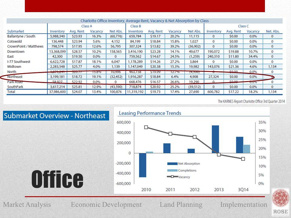 Market Analysis Economic Development Land Planning Implementation Office