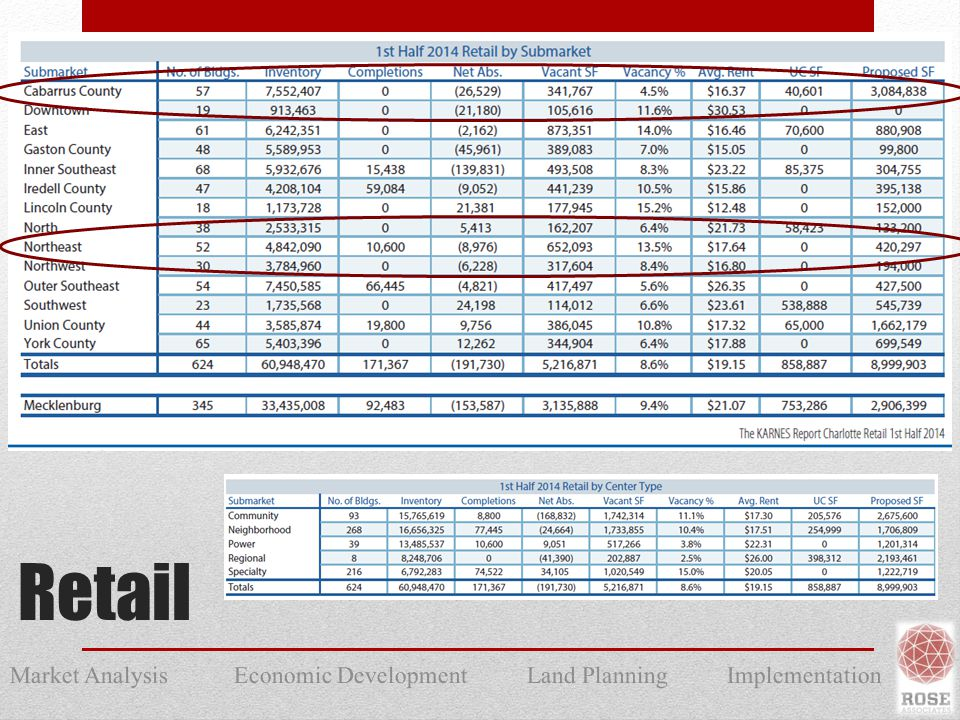Market Analysis Economic Development Land Planning Implementation Retail