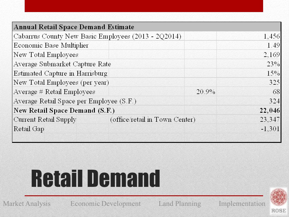 Market Analysis Economic Development Land Planning Implementation Retail Demand
