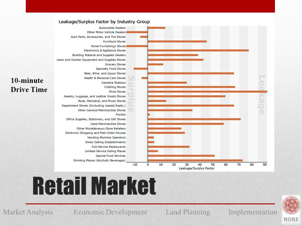Market Analysis Economic Development Land Planning Implementation Retail Market 10-minute Drive Time