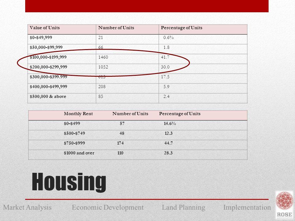 Market Analysis Economic Development Land Planning Implementation Housing Value of UnitsNumber of UnitsPercentage of Units $0-$49,99921 0.6% $50,000-$99,99966 1.8 $100,000-$199,999146041.7 $200,000-$299,999105230.0 $300,000-$399.99961317.5 $400,000-$499,999208 5.9 $500,000 & above85 2.4 Monthly Rent Number of Units Percentage of Units $0-$499 57 14.6% $500-$749 48 12.3 $750-$999 174 44.7 $1000 and over 110 28.3